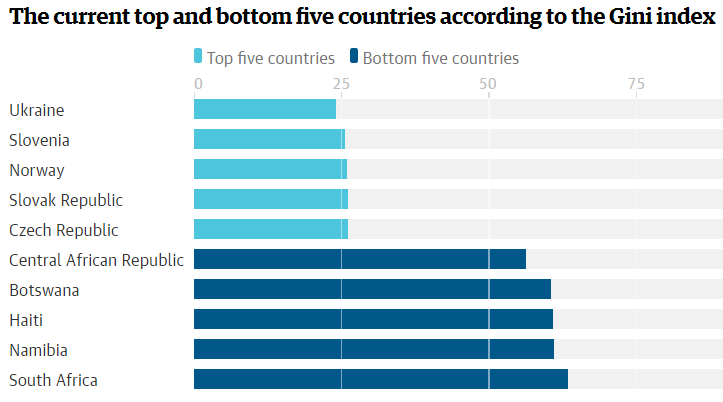 Guardian-inequality-fig-2