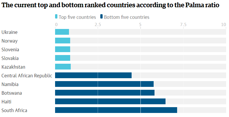 Guardian-inequality-fig-3 Palma