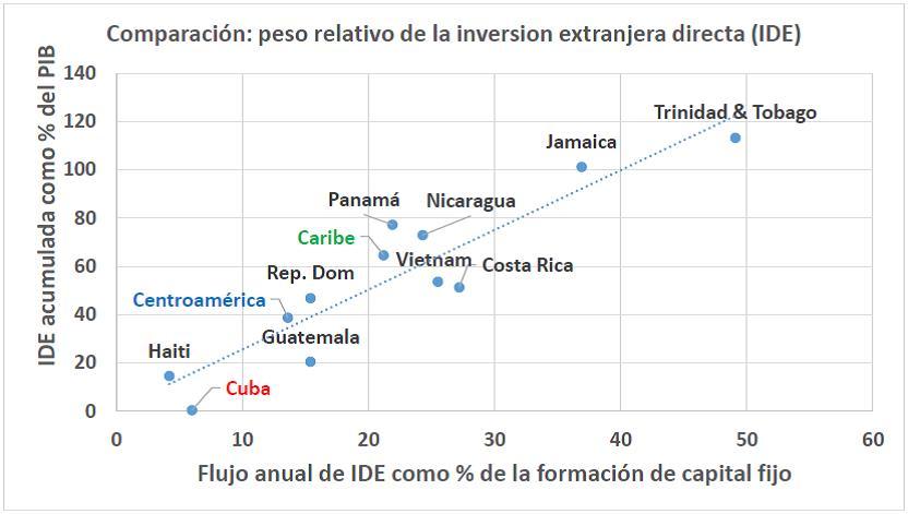 Chart IDE Comparada