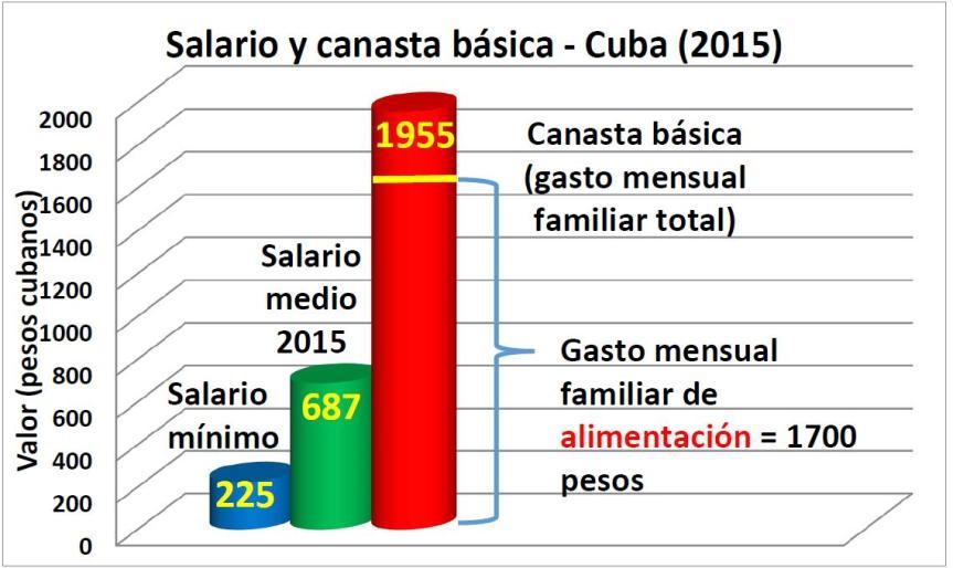 Grafico 4 Salario y Canasta Basica