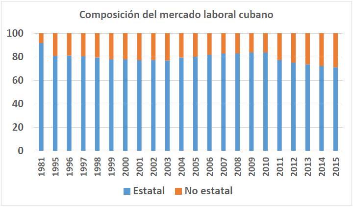 Grafico Composicion del mercado laboral cubano