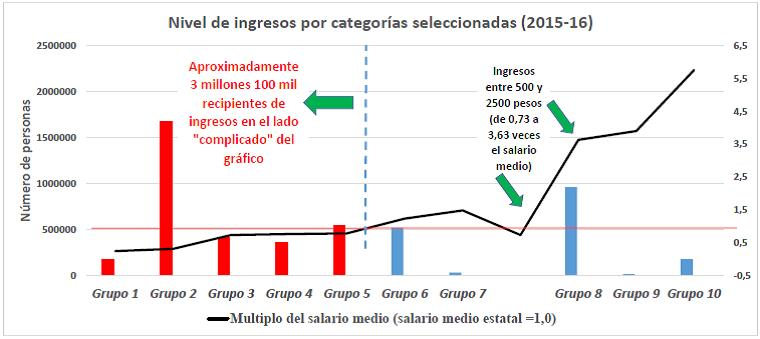 Grafico Distribucion de Ingresos