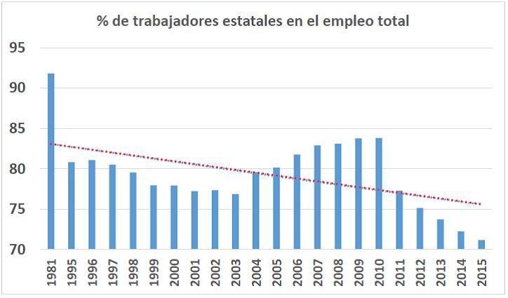 Grafico participacion trabajadores estatales