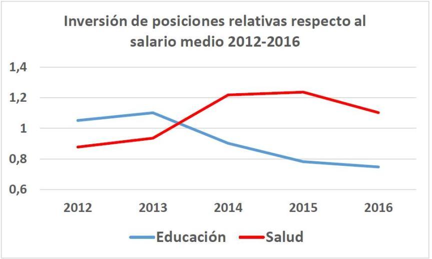 Grafico Educacion y Salud