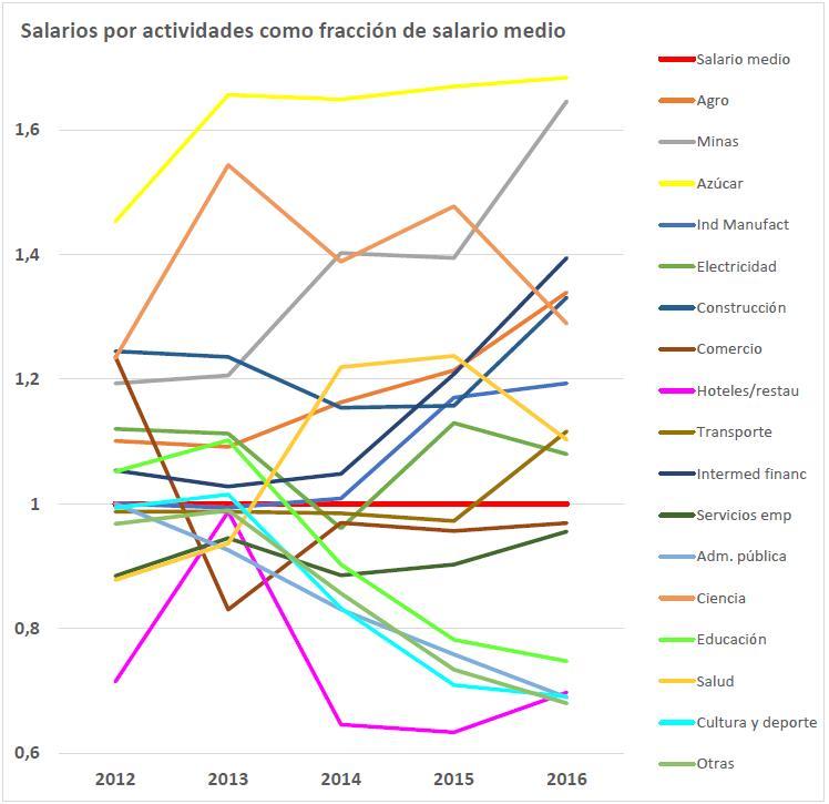 Grafico Salarios Todas las Actividades