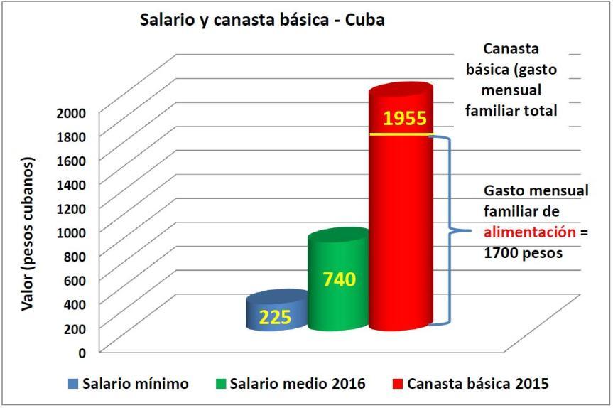 Grafico Salarios y Canasta Basica 2016