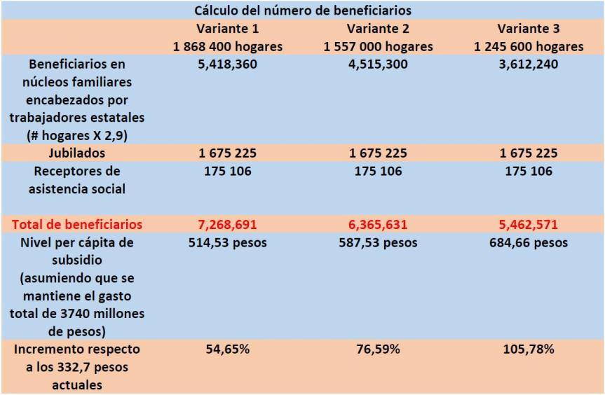 Cálculo del número de beneficiarios