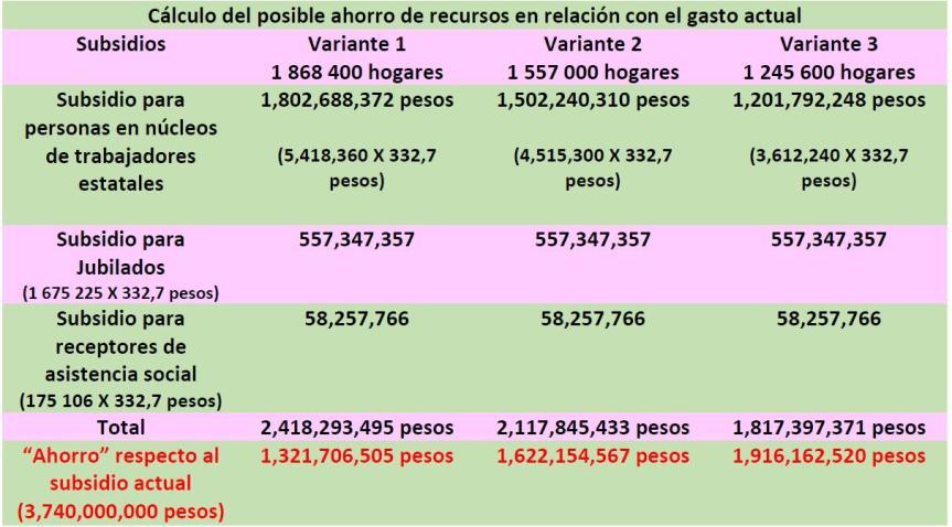 Cálculo del posible ahorro de recursos en relación con el gasto actual