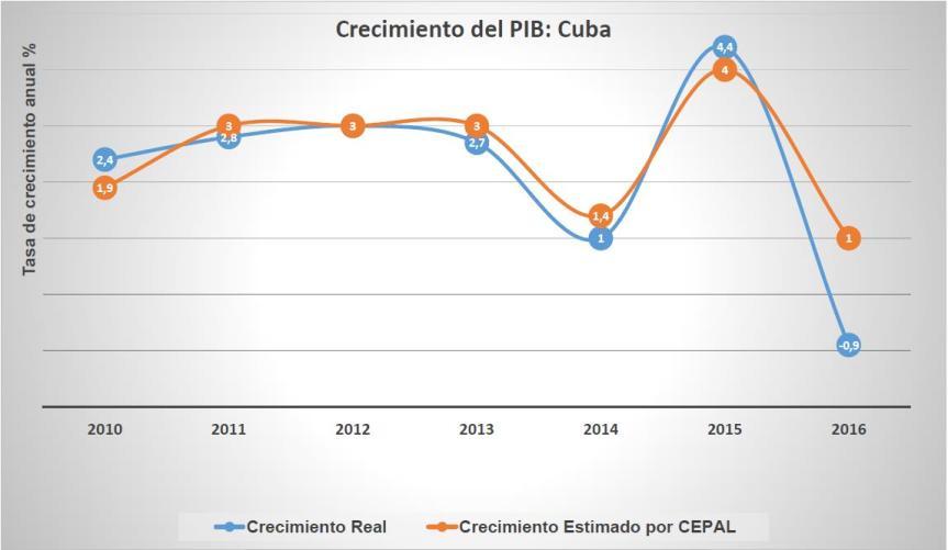Tabla 1 Crec PIB