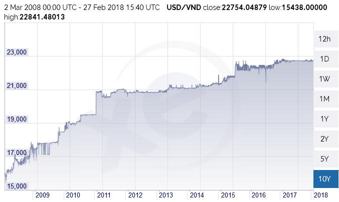 Grafico 3 Dong de 2008 a 2018