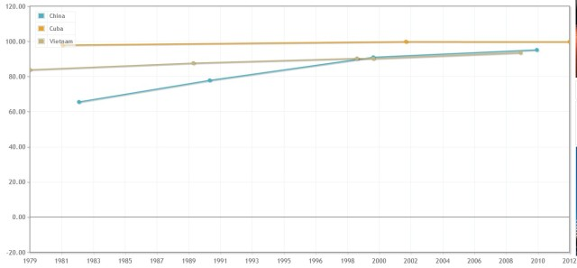 Comparacion Literacy China VN Cuba