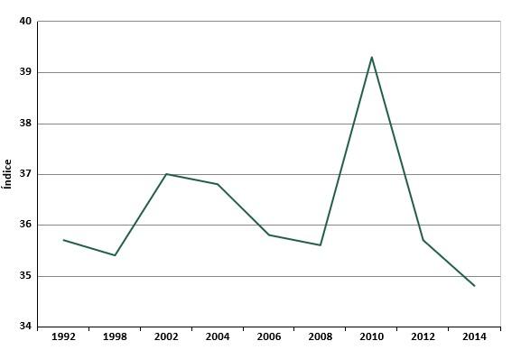 Grafico 10 Gini Vietnam desde 1992