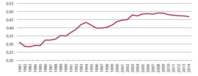 Grafico 8 Gini China desde 1981