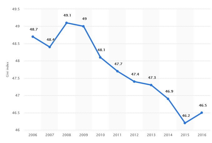 Grafico 9 Gini China desde 2006