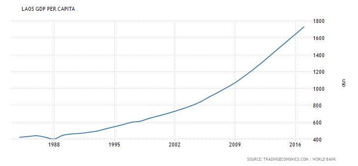laos-gdp-per-capita