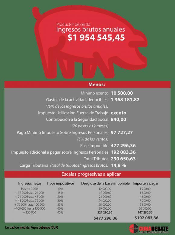 impuestos-productor-de-cerdo-580x777